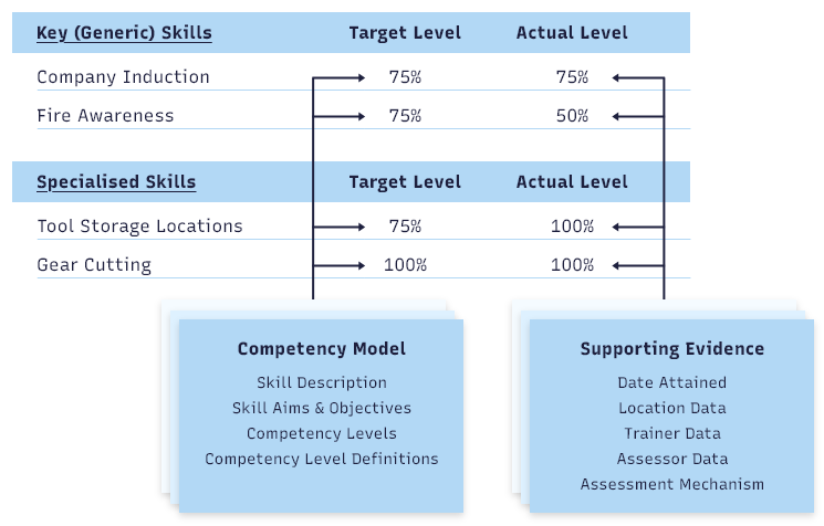 competency profile template .